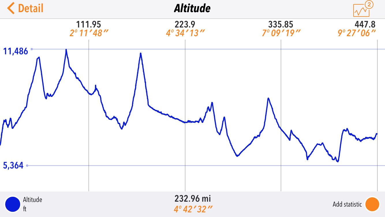The altitude graph for the SPITS run day 3.