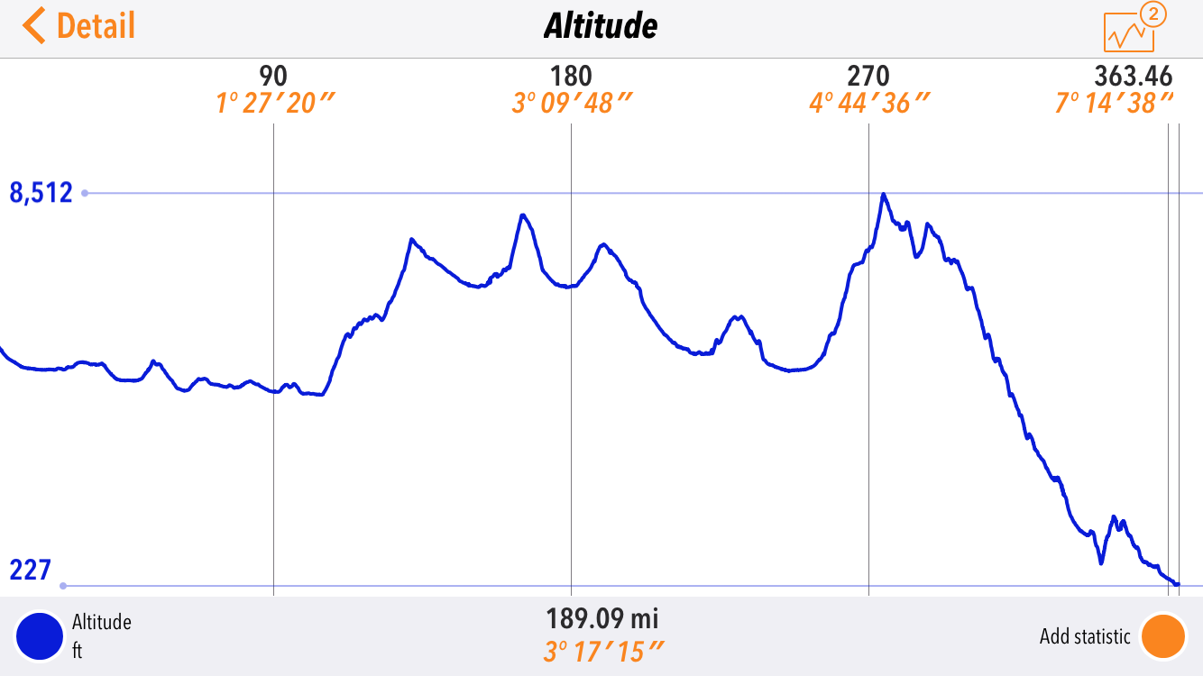 The altitude map for day six of the SPITS run.