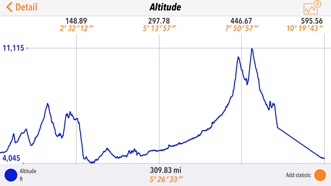 The altitude map for day 10 of the SPITS run.