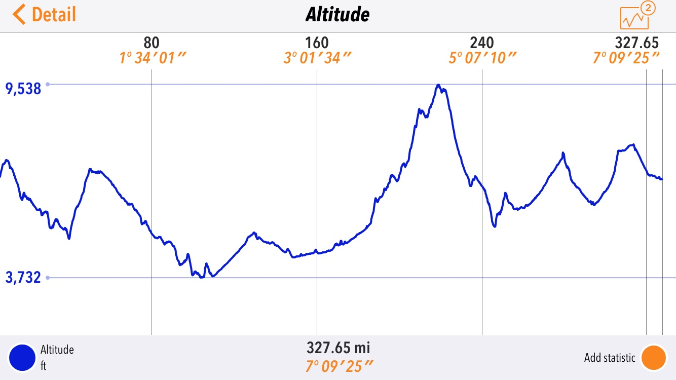 Altitude map for day three of the SPITS run.Altitude map for day three of the SPITS run.