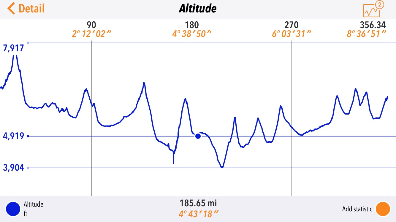 The Altitude map for day five of the SPITS run.